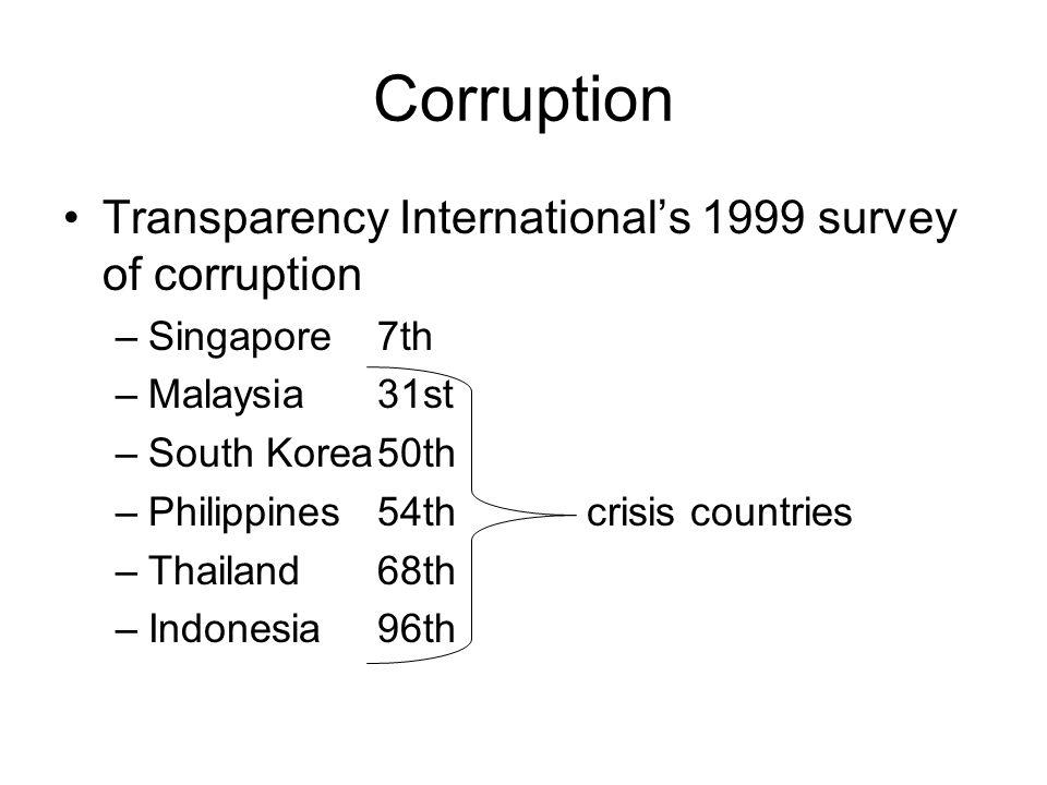 Corruption Transparency International's 1999 survey of corruption