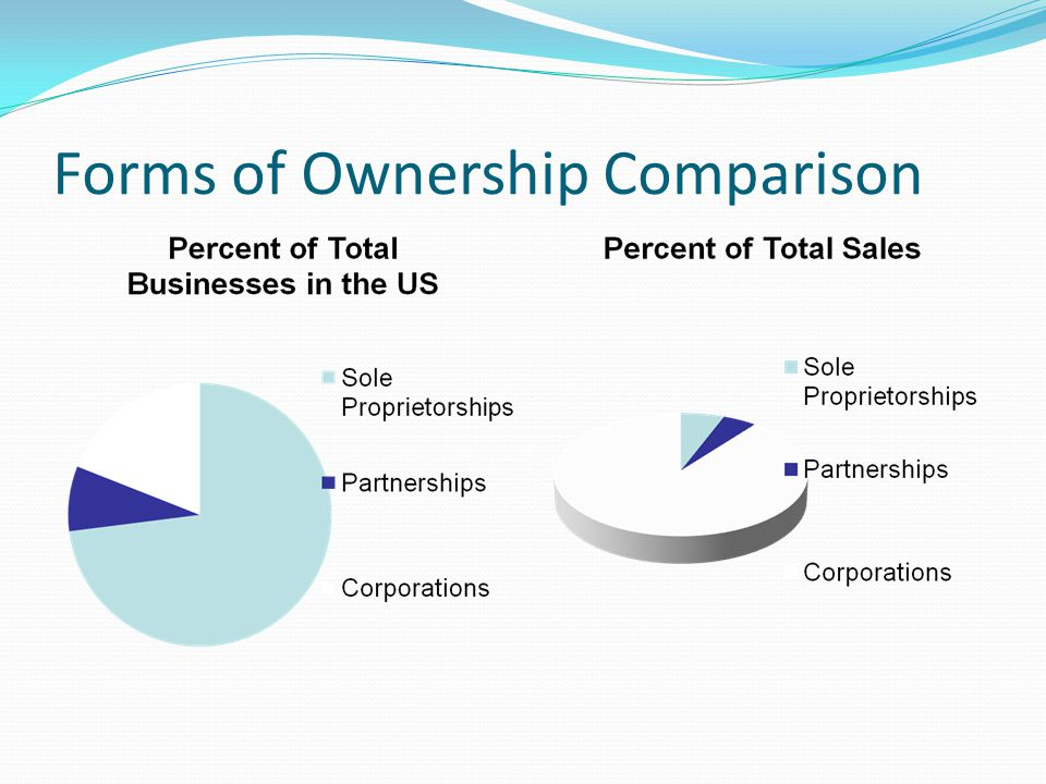 Forms of Ownership Comparison
