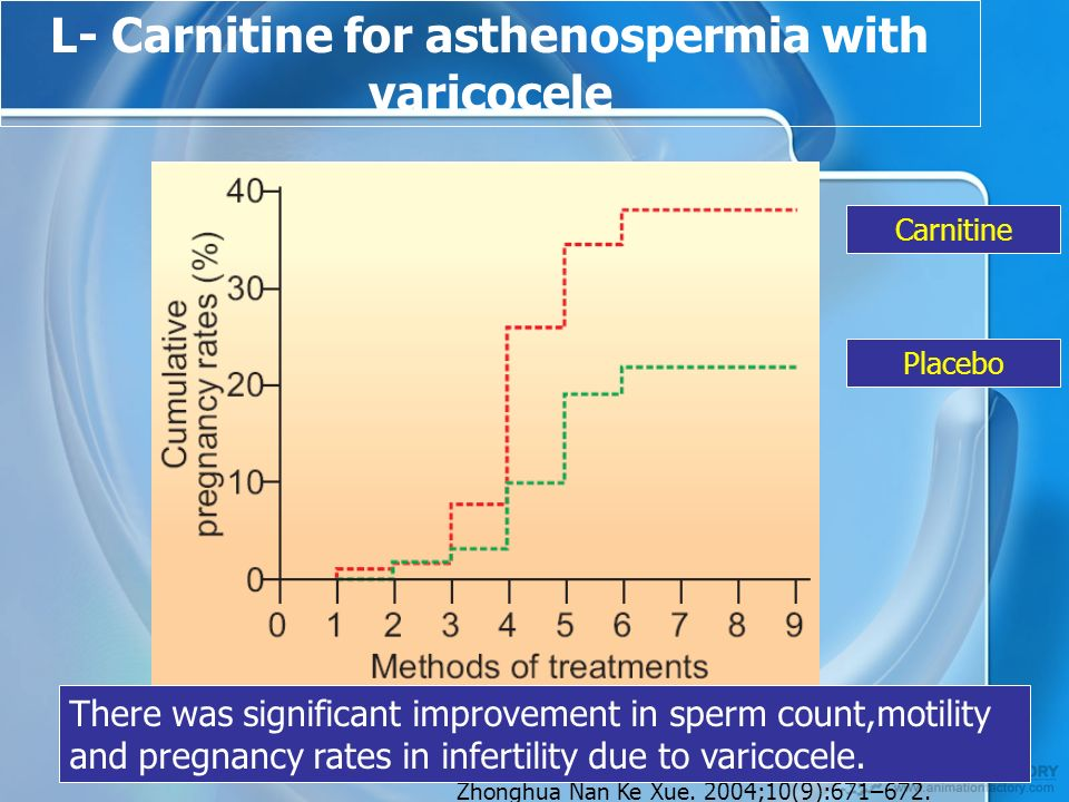 L- Carnitine for asthenospermia with varicocele