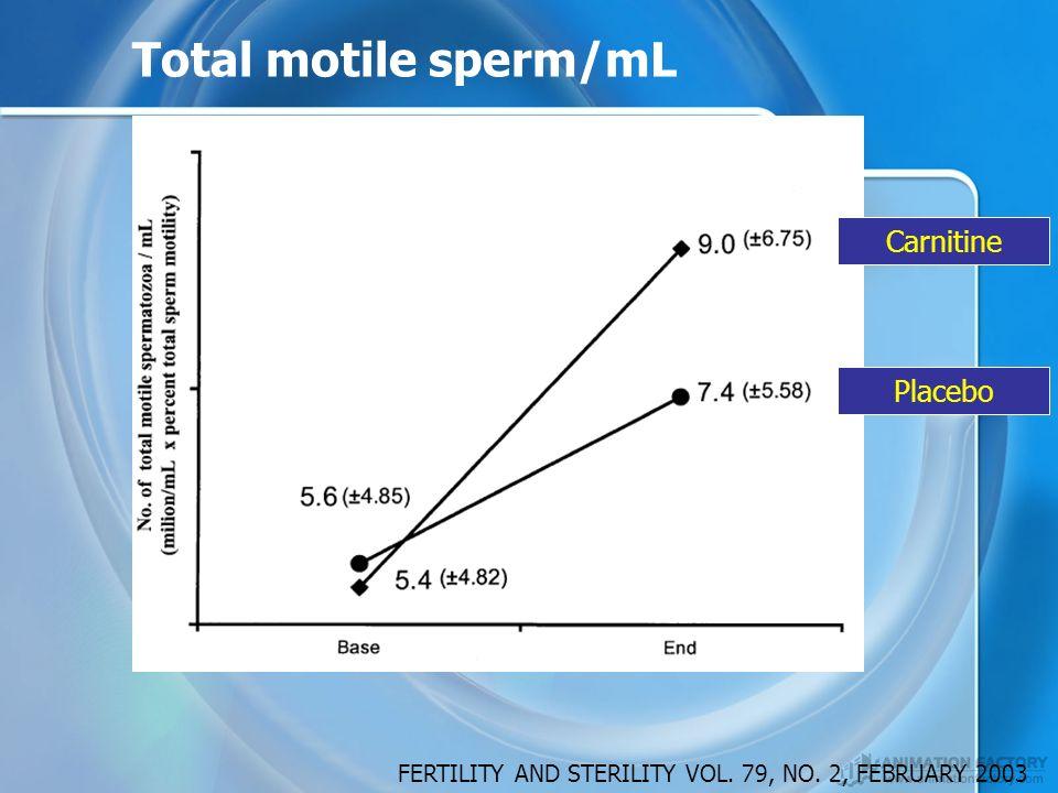 Total motile sperm/mL Carnitine Placebo