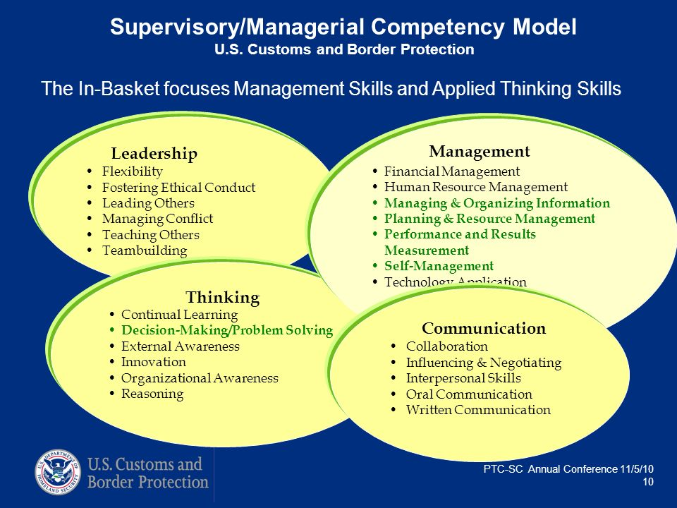 Supervisory/Managerial Competency Model U. S