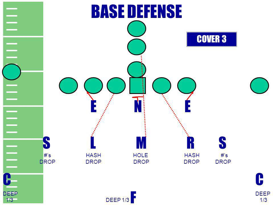 BASE DEFENSE E N E S L M R S C C F COVER 3 #'s HASH HOLE HASH #'s