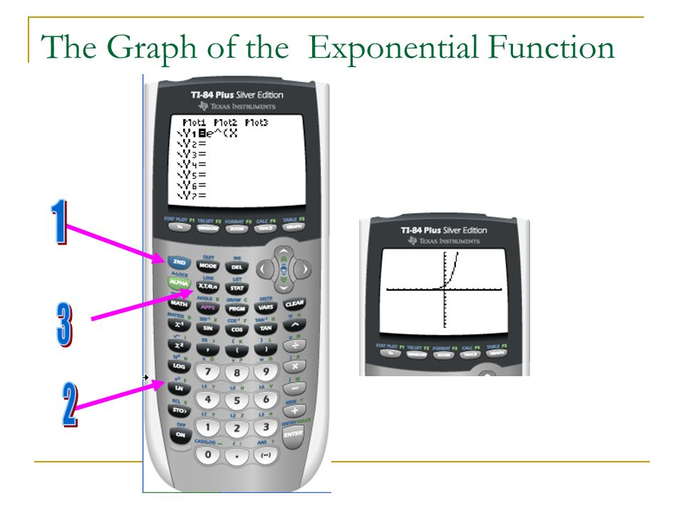 The Graph of the Exponential Function