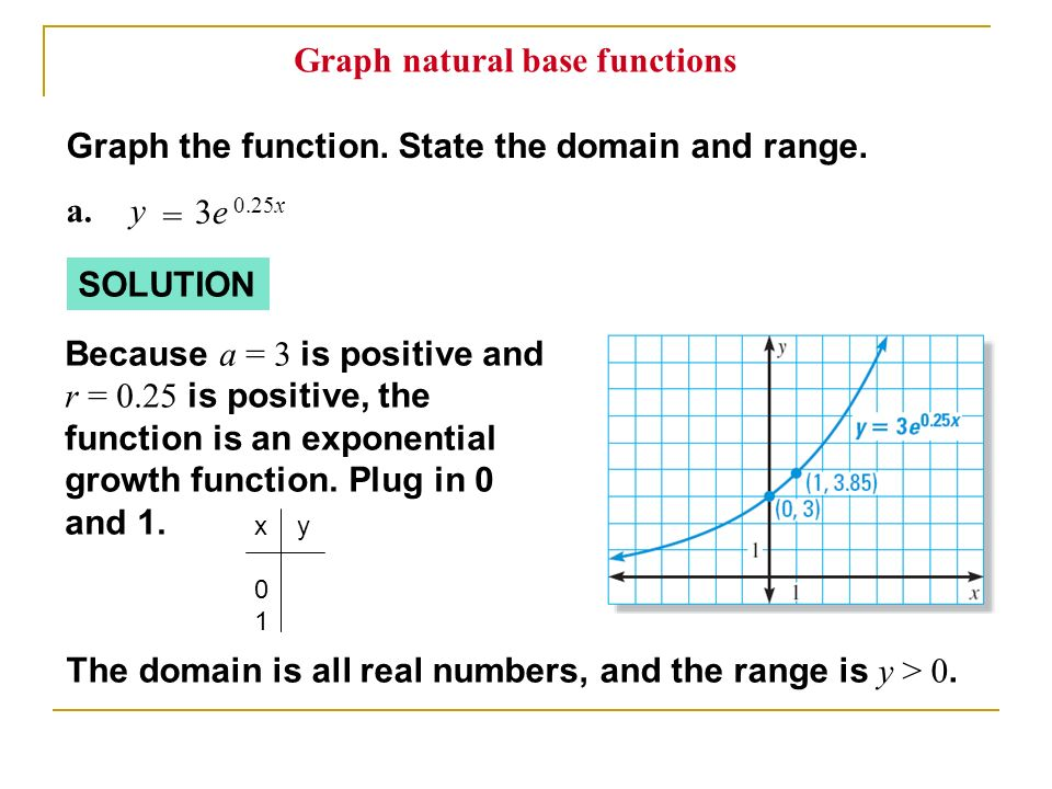 Graph natural base functions