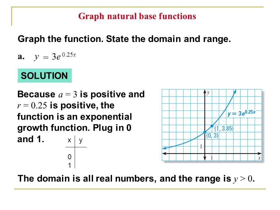 Graph natural base functions
