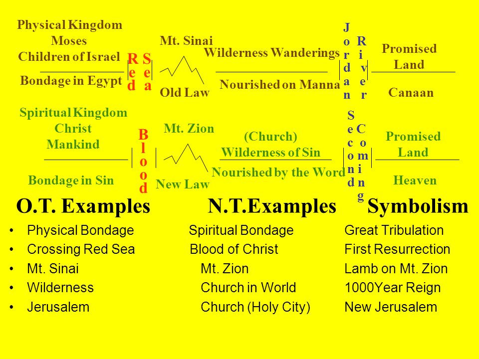 O.T. Examples N.T.Examples Symbolism