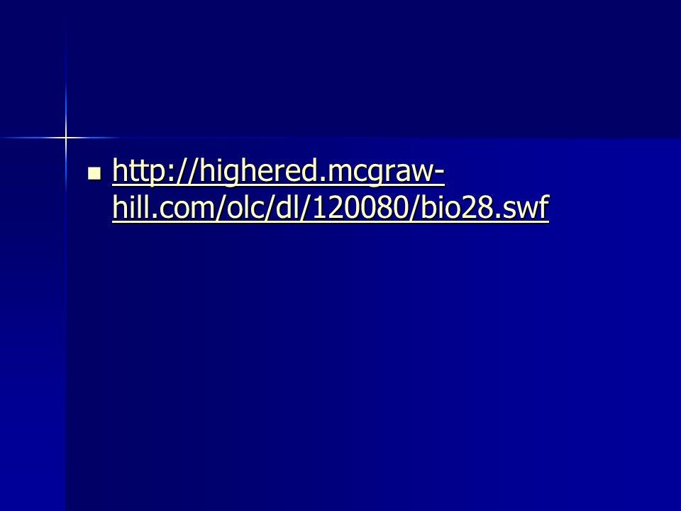 http://highered.mcgraw-hill.com/olc/dl/120080/bio28.swf