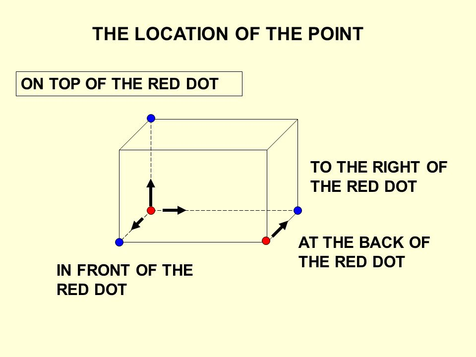 THE LOCATION OF THE POINT