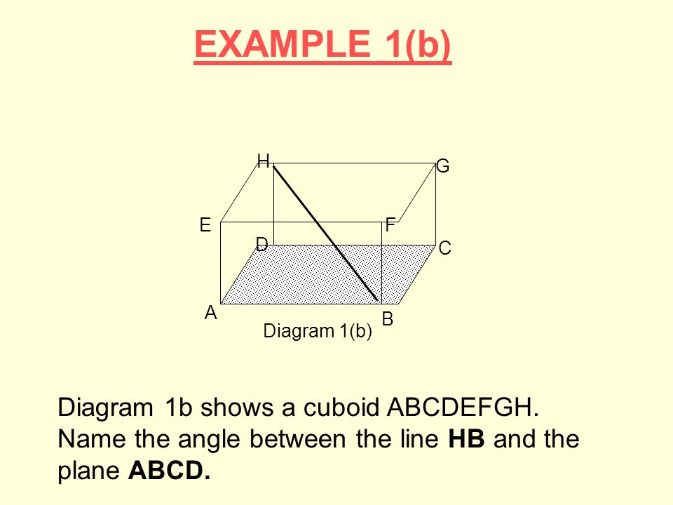 EXAMPLE 1(b) B. A. C. D. E. H. G. F. Diagram 1(b)