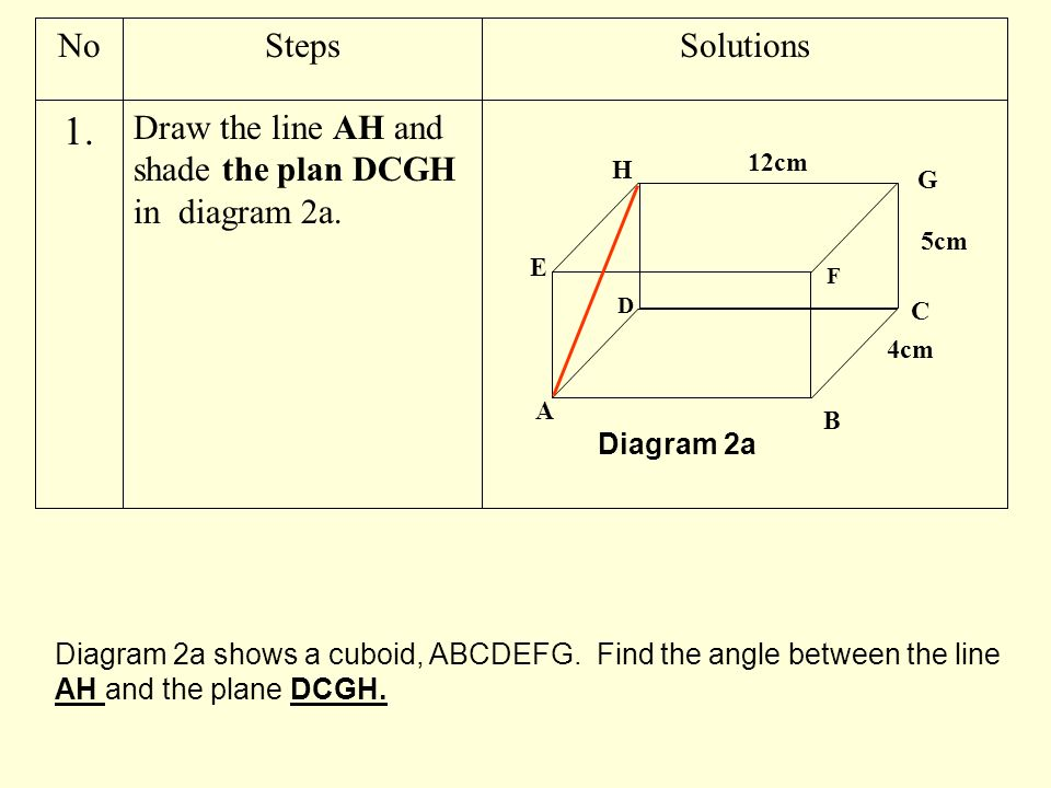No Steps. Solutions. 1. Draw the line AH and shade the plan DCGH in diagram 2a. 12cm. H. G. 5cm.