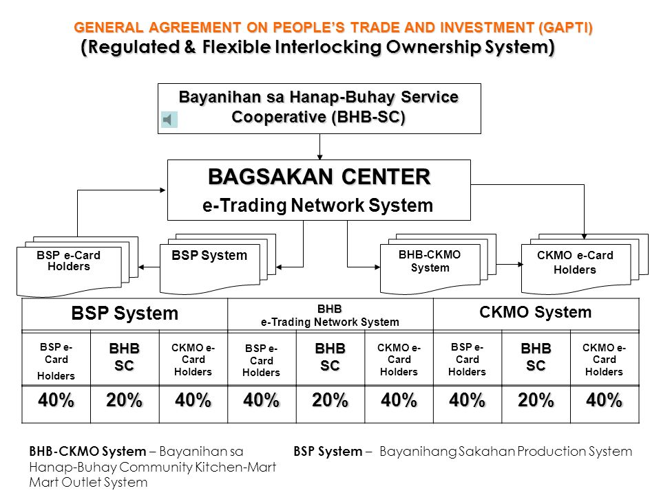 BAGSAKAN CENTER (Regulated & Flexible Interlocking Ownership System)