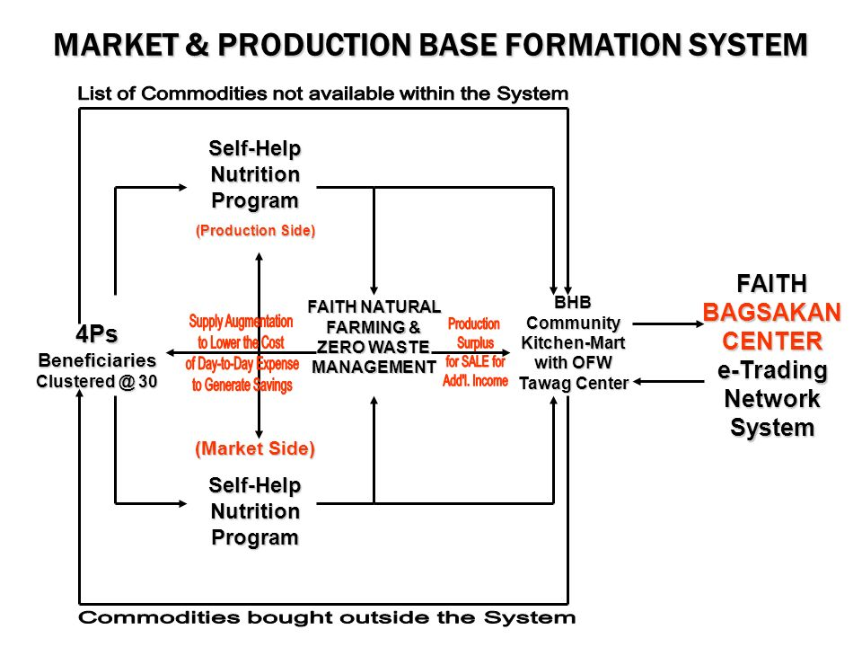 MARKET & PRODUCTION BASE FORMATION SYSTEM