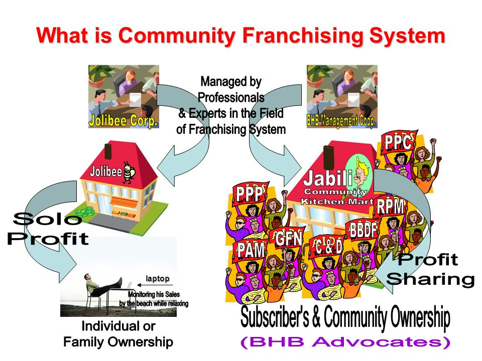 What is Community Franchising System