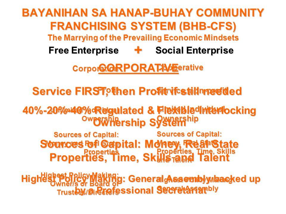 BAYANIHAN SA HANAP-BUHAY COMMUNITY FRANCHISING SYSTEM (BHB-CFS)