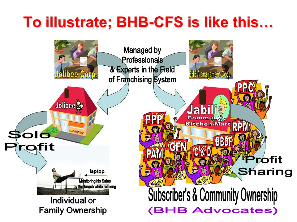 To illustrate; BHB-CFS is like this…