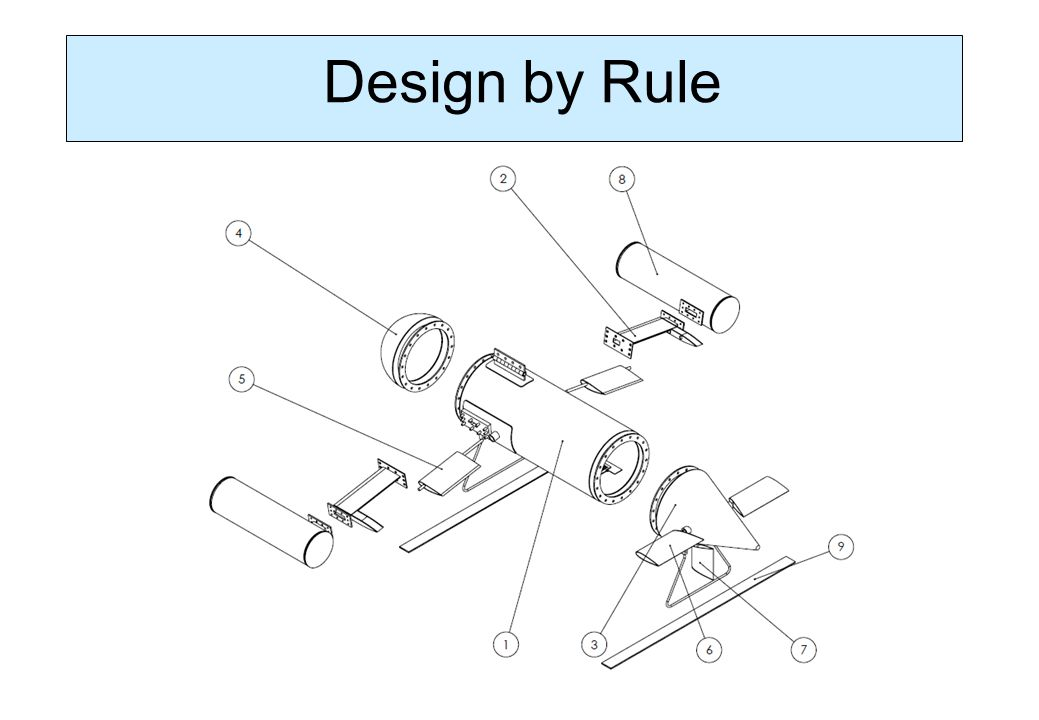 Design by Rule