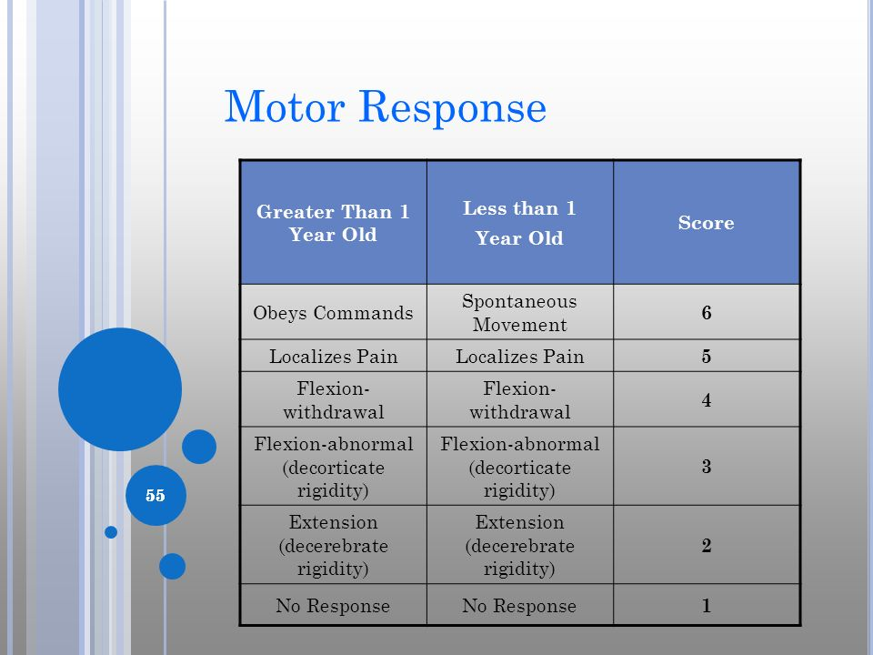 Motor Response Greater Than 1 Year Old Less than 1 Year Old Score