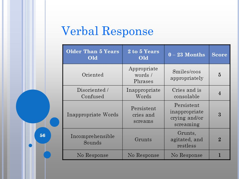 Verbal Response Older Than 5 Years Old 2 to 5 Years Old 0 – 23 Months