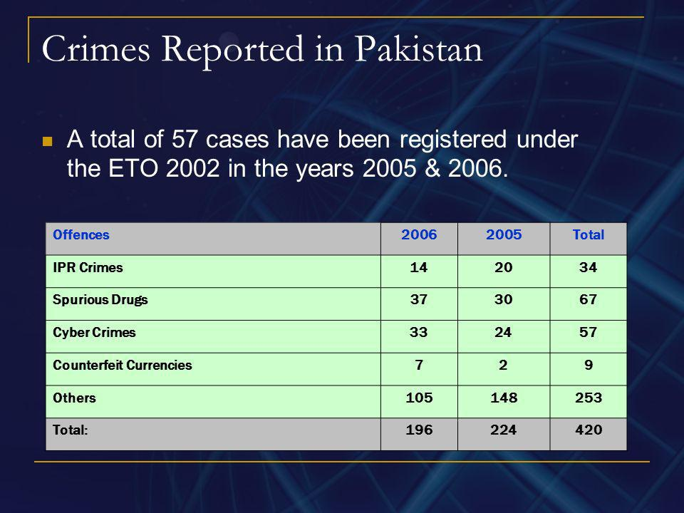 Crimes Reported in Pakistan