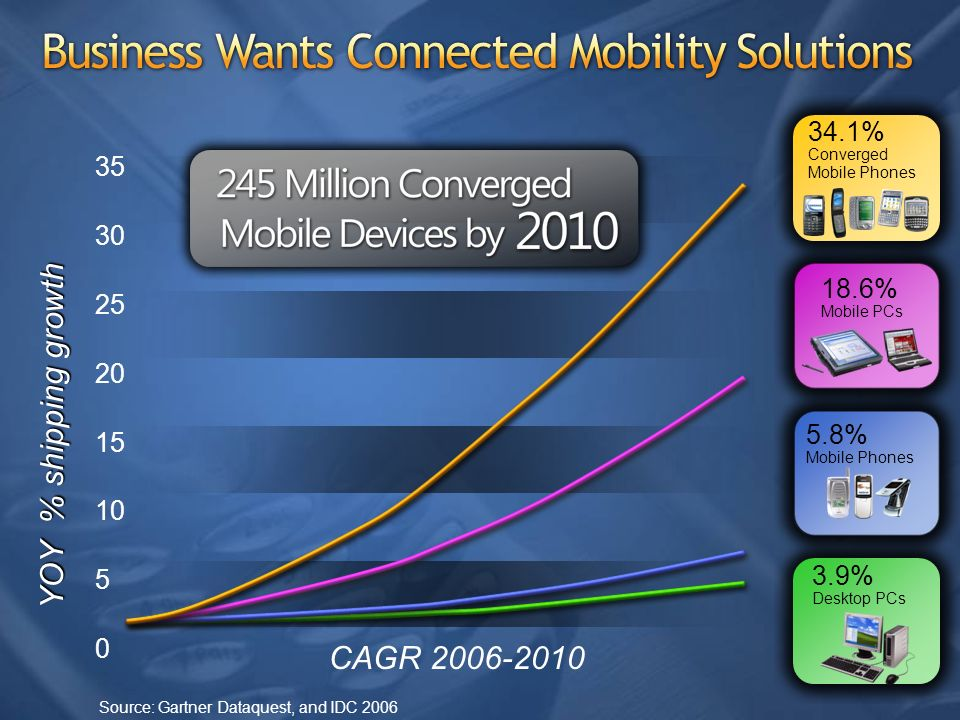 Business Wants Connected Mobility Solutions