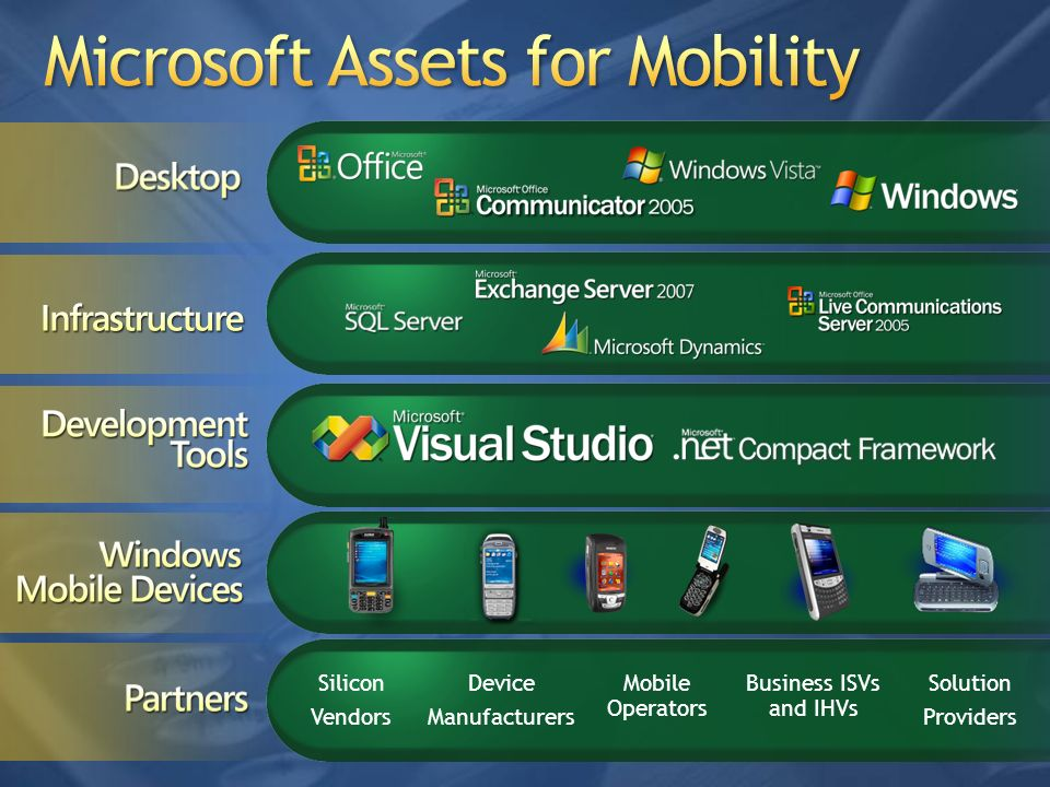 Microsoft Assets for Mobility