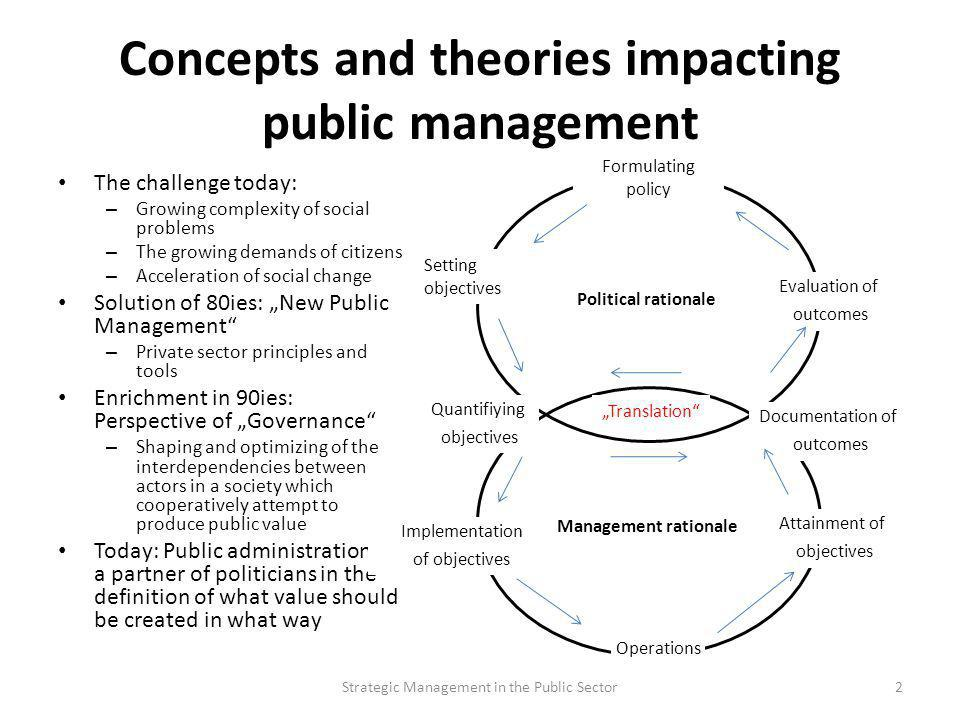 Concepts and theories impacting public management