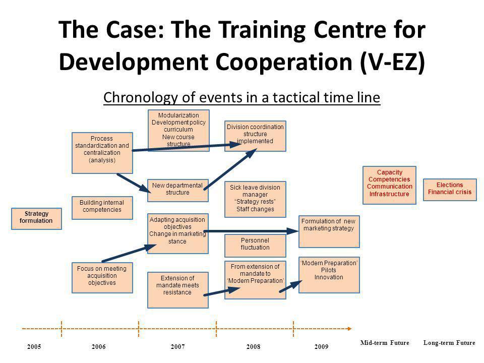 The Case: The Training Centre for Development Cooperation (V-EZ)