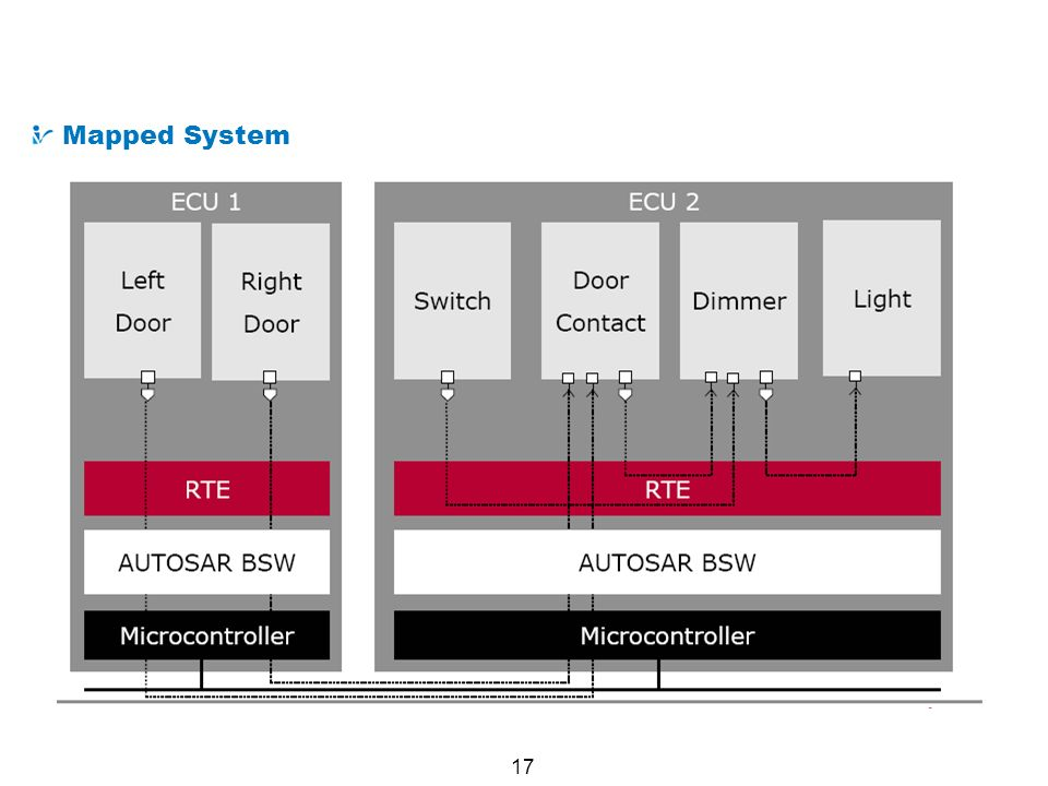 Example AUTOSAR System : Lighting System