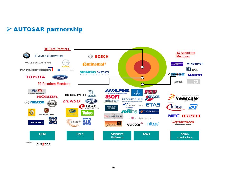 What is AUTOSAR AUTOSAR partnership 10 Core Partners 48 Associate