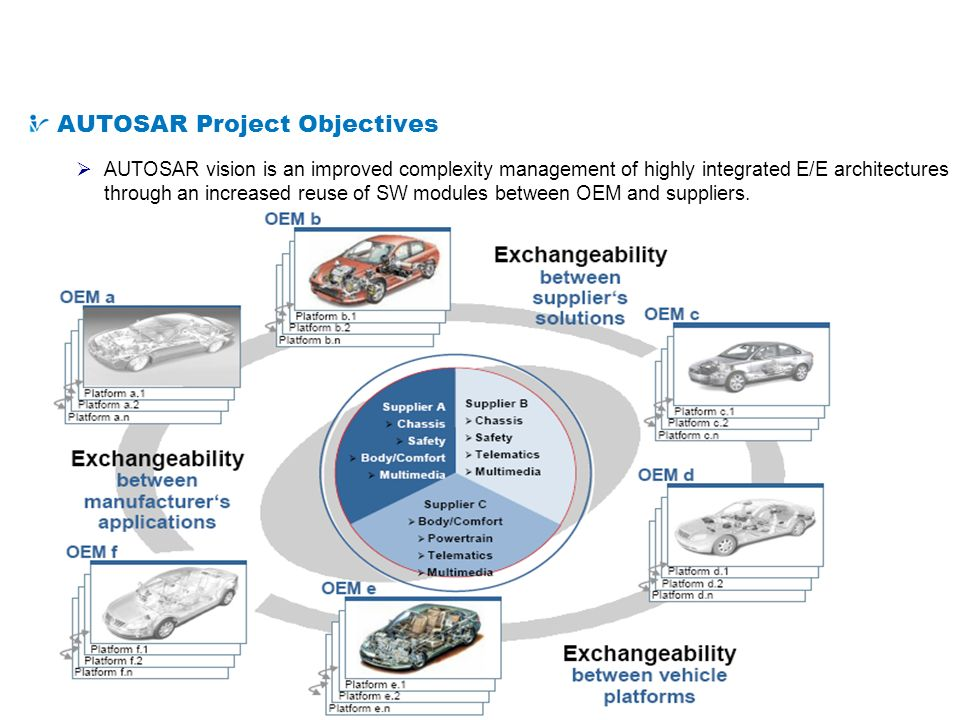 What is AUTOSAR AUTOSAR Project Objectives