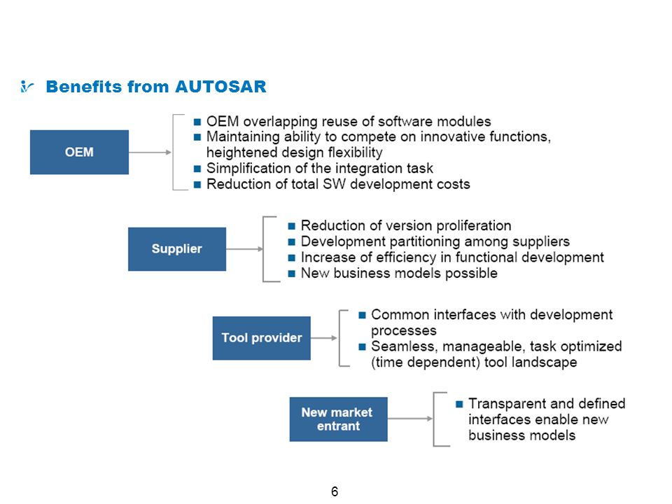 What is AUTOSAR Benefits from AUTOSAR