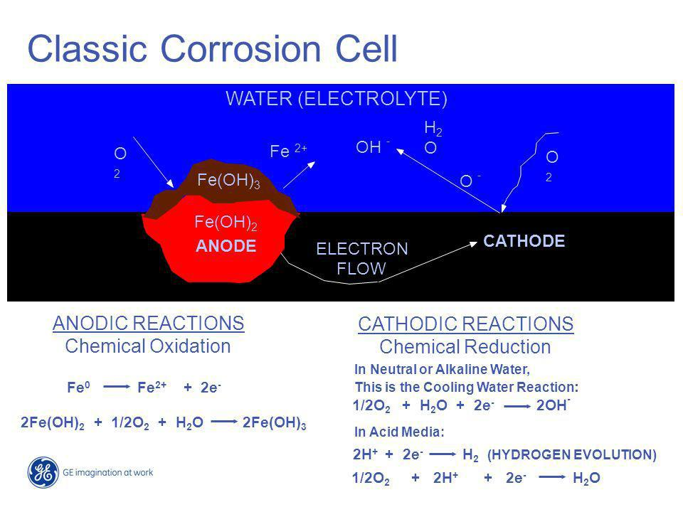 Classic Corrosion Cell