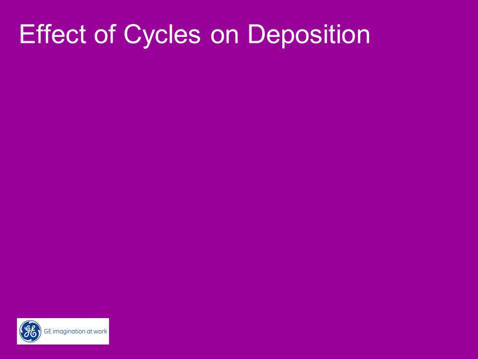 Effect of Cycles on Deposition