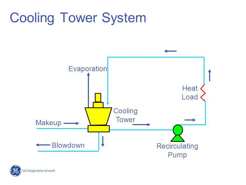 Cooling Tower System Evaporation Heat Load Cooling Tower Makeup