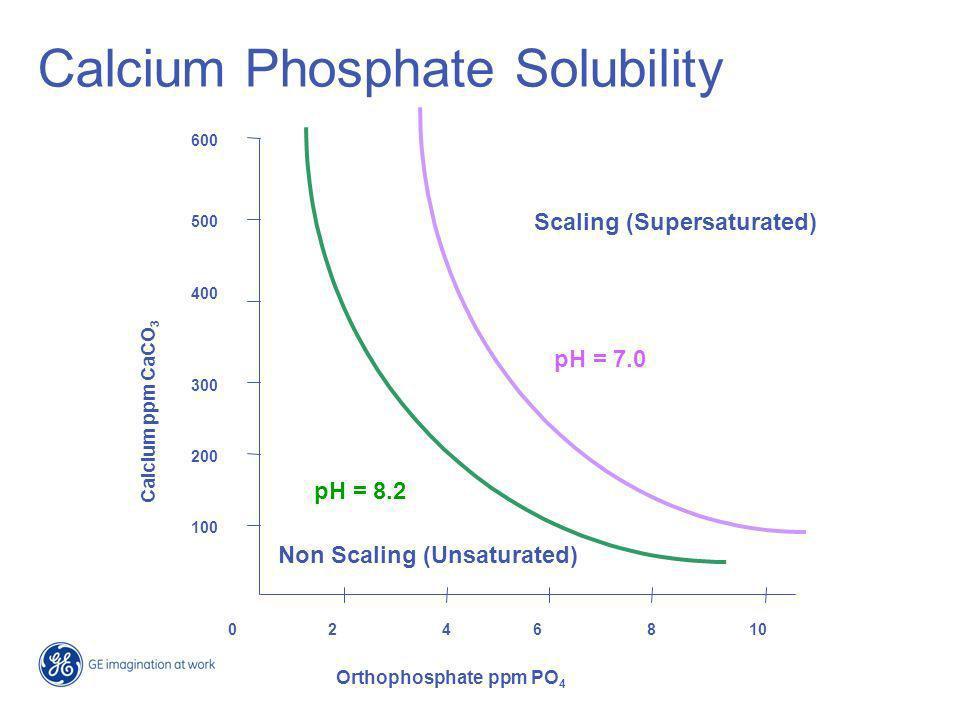 Calcium Phosphate Solubility