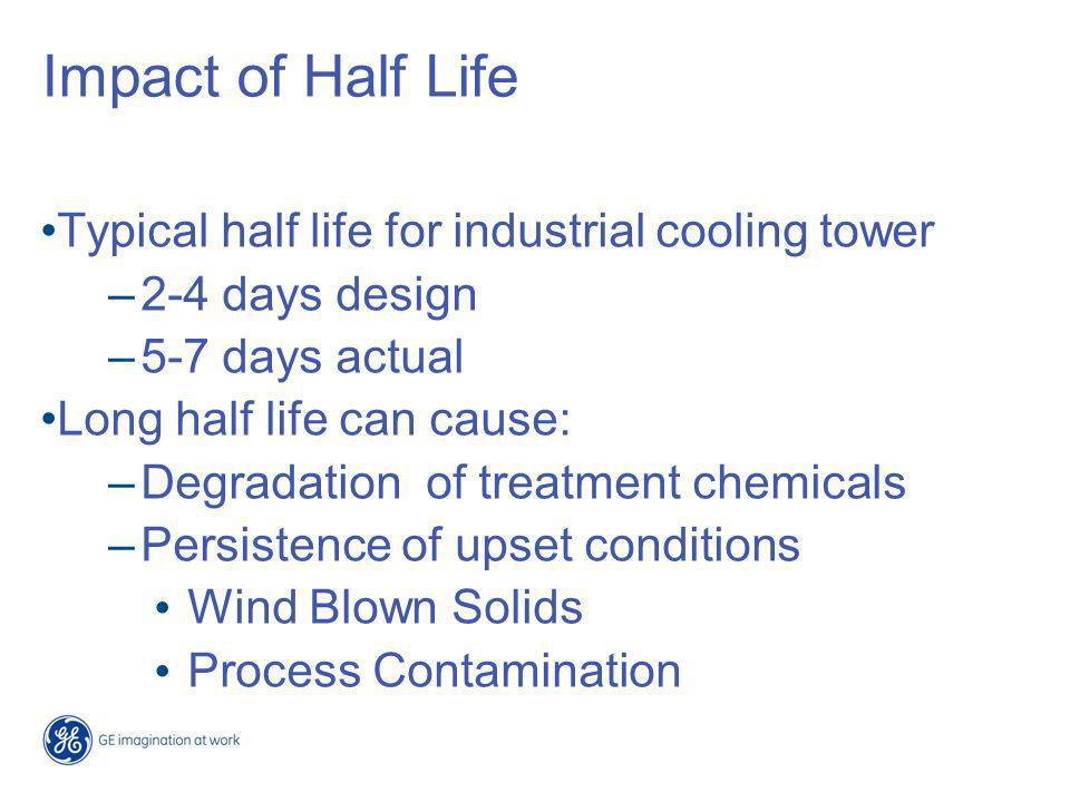 Impact of Half Life Typical half life for industrial cooling tower