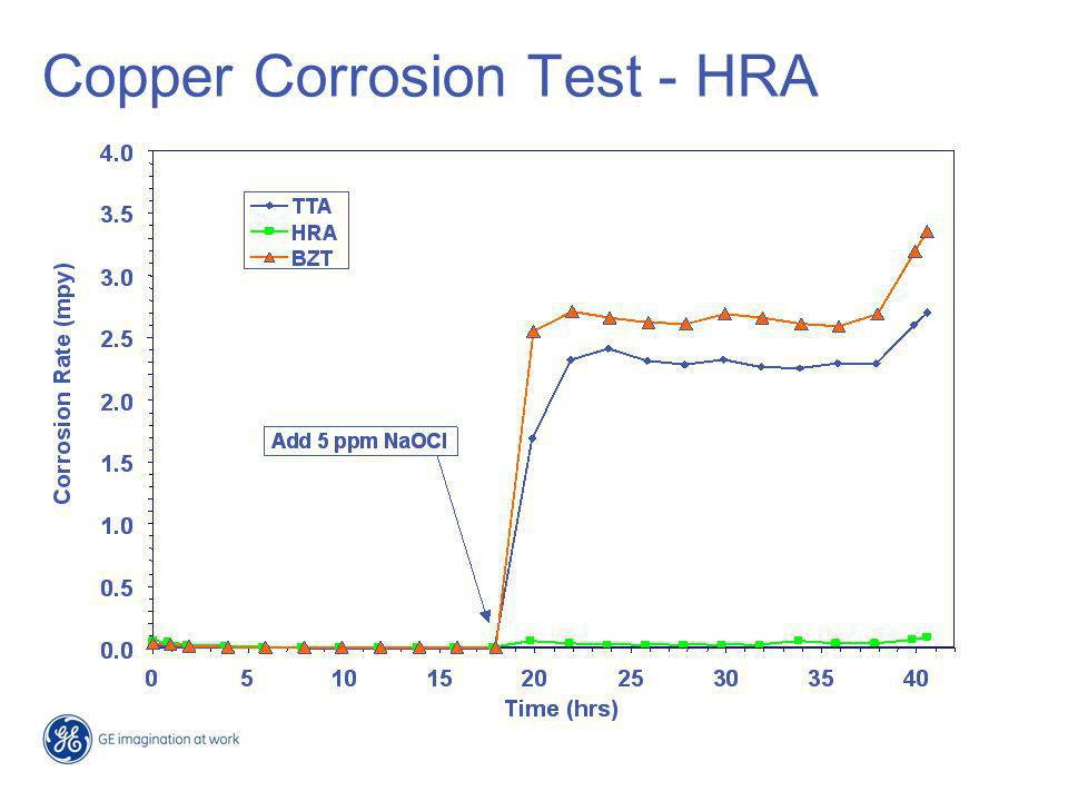 Copper Corrosion Test - HRA