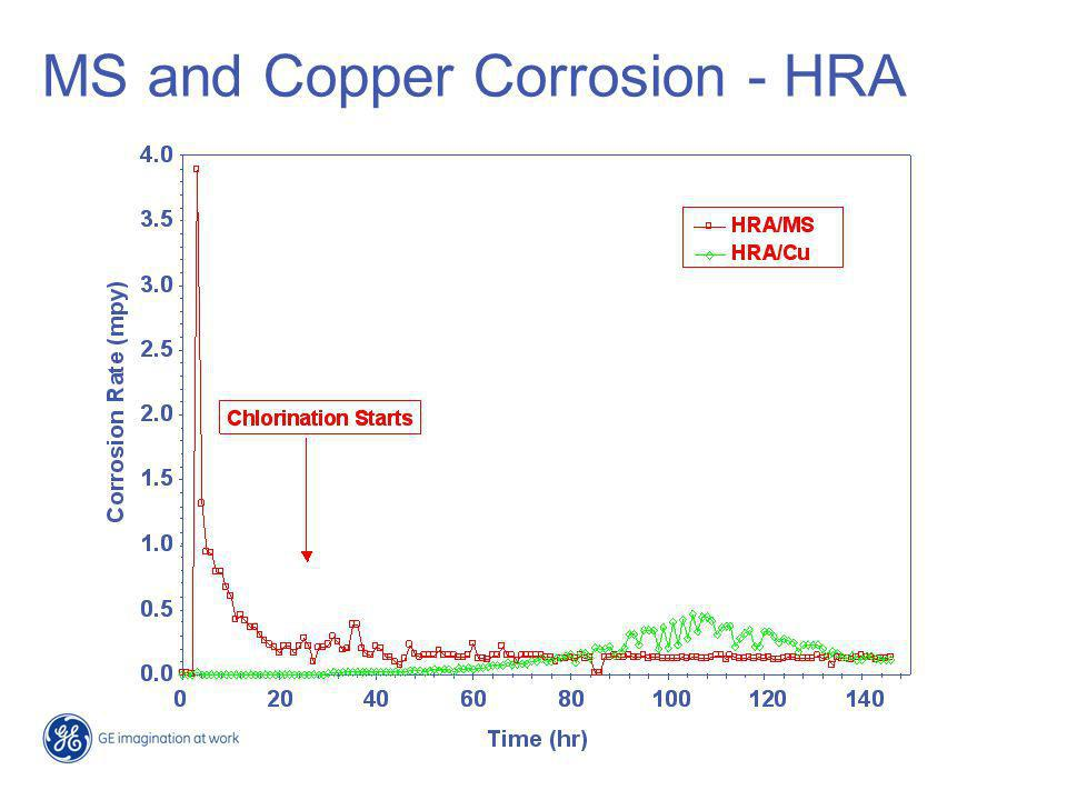 MS and Copper Corrosion - HRA