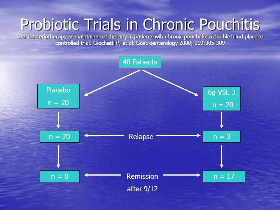 Probiotic Trials in Chronic Pouchitis Oral bacteriotherapy as maintainance therapy in patients wih chronic pouchitis: a double blind placebo controlled trial. Giochetti P, et al. Gastroenterology 2000; 119:305-309