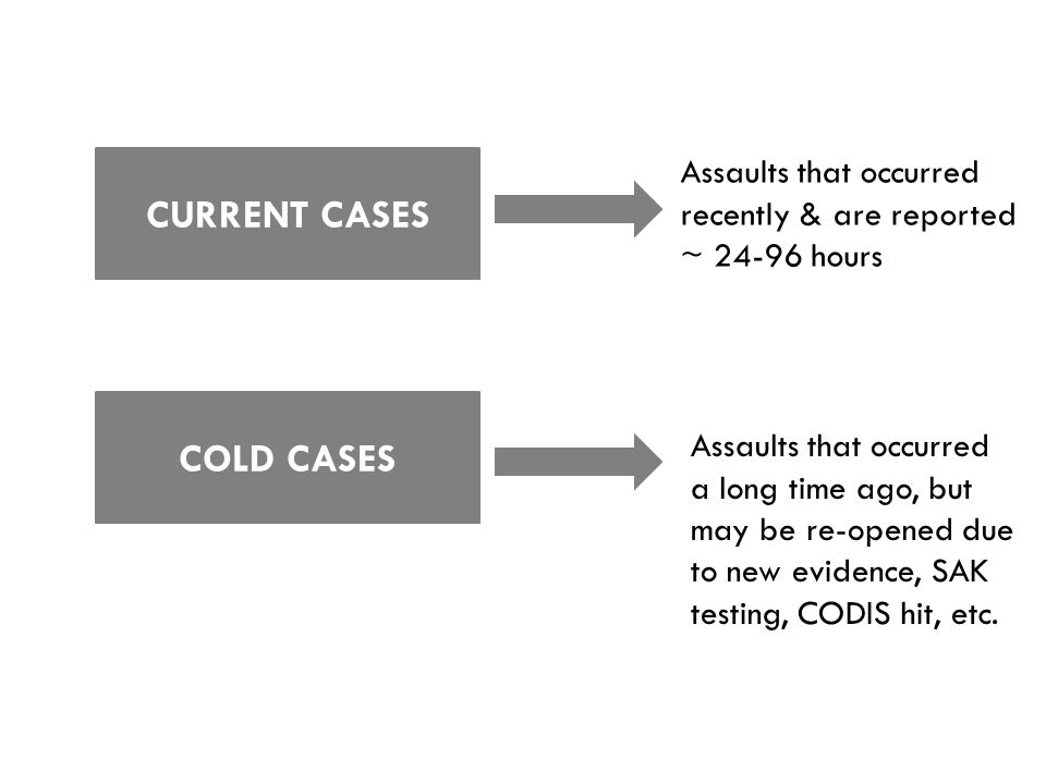 CURRENT CASES COLD CASES