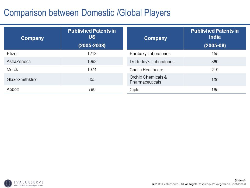 Comparison between Domestic /Global Players