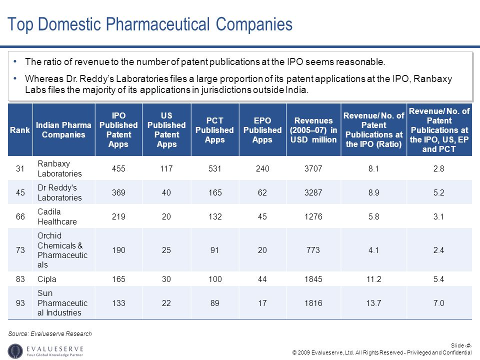 Top Domestic Pharmaceutical Companies