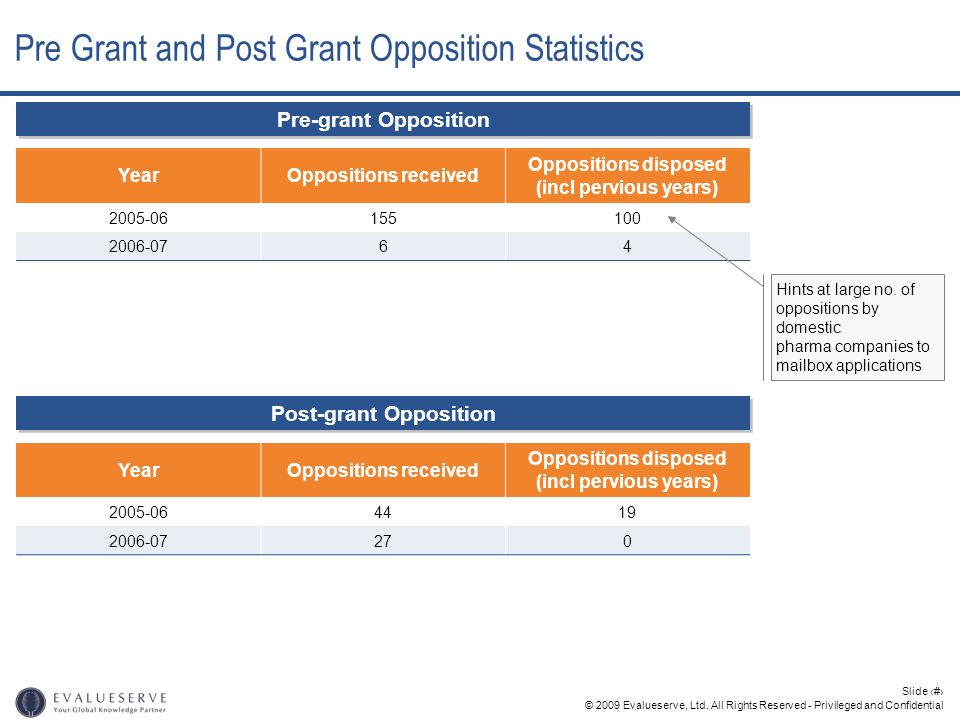 Pre Grant and Post Grant Opposition Statistics
