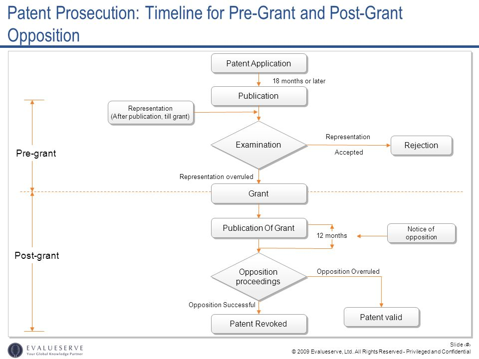 Patent Prosecution: Timeline for Pre-Grant and Post-Grant Opposition