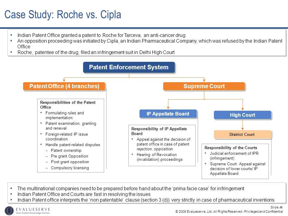 Case Study: Roche vs. Cipla