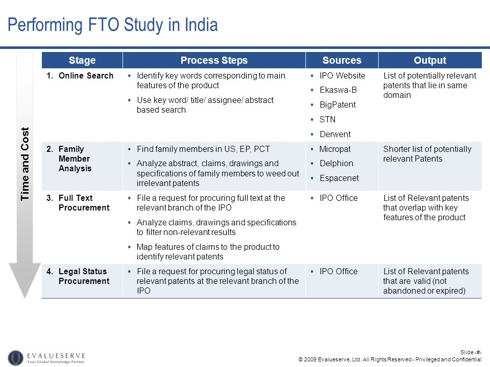 Performing FTO Study in India