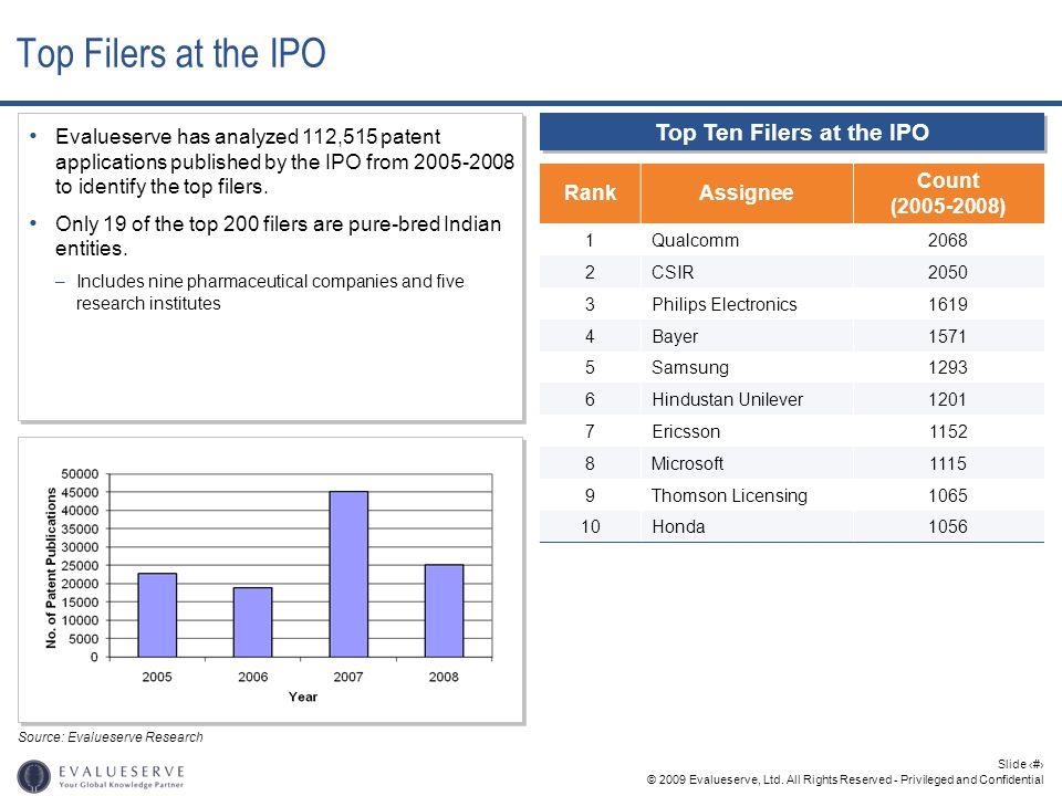 Top Ten Filers at the IPO