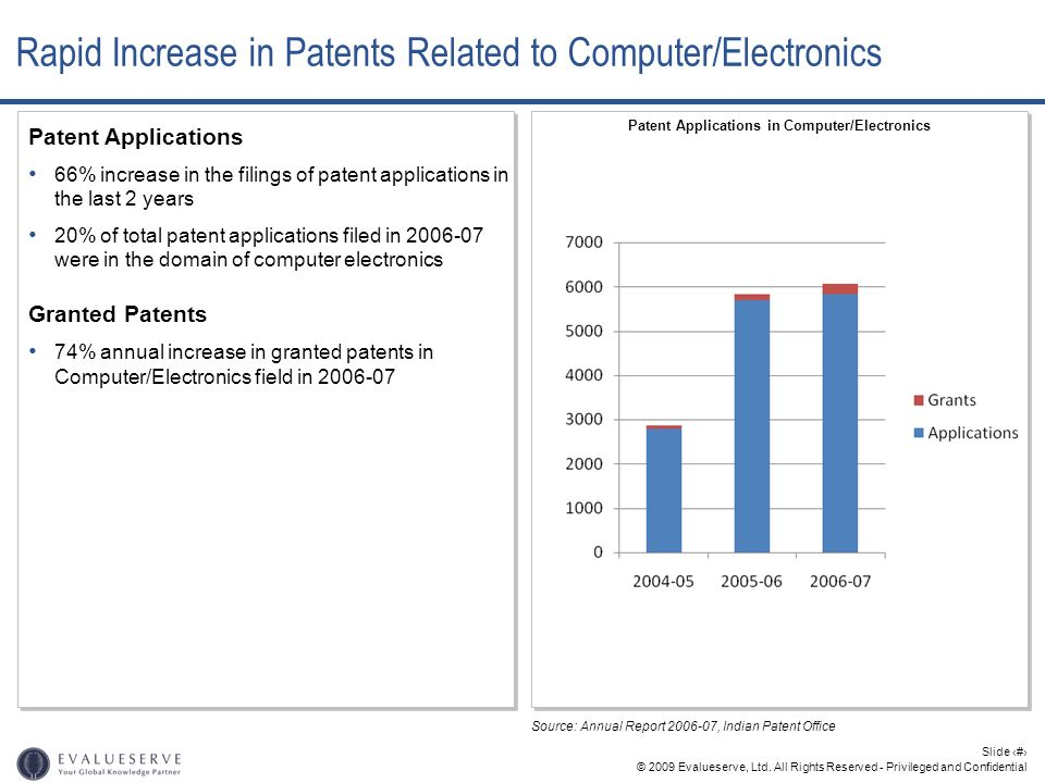 Rapid Increase in Patents Related to Computer/Electronics