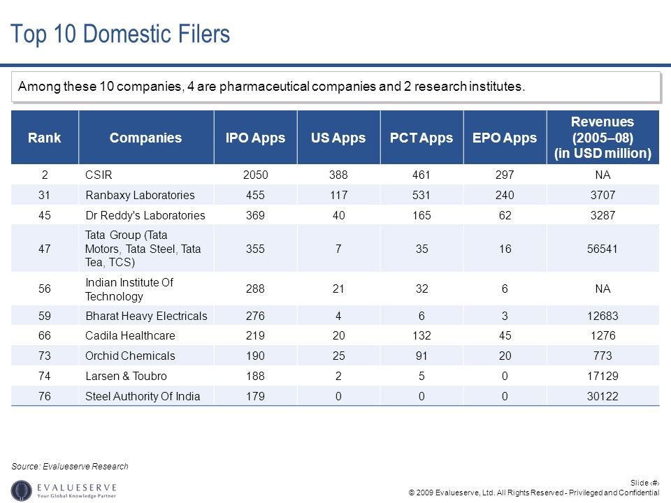 Top 10 Domestic Filers Among these 10 companies, 4 are pharmaceutical companies and 2 research institutes.