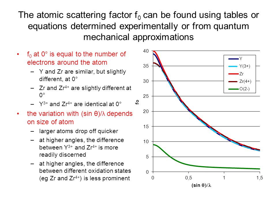 The atomic scattering factor f0 can be found using tables or equations determined experimentally or from quantum mechanical approximations